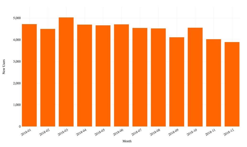 New Hacker News Users by Month (2018) chart image